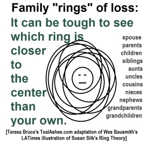 It can be tough to see which ring is closer to the center than your own.